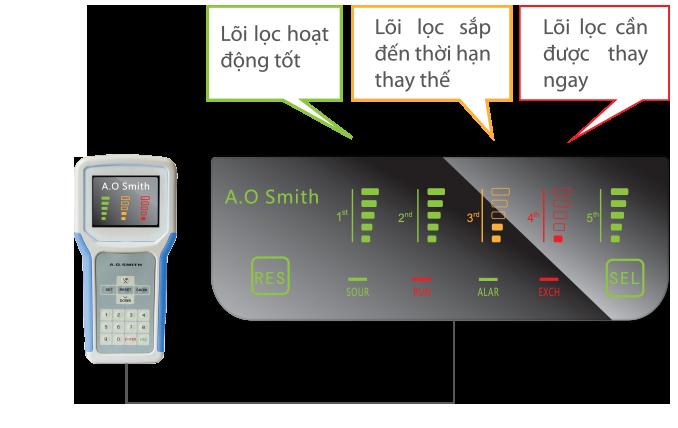 Công nghệ kiểm soát điện tử