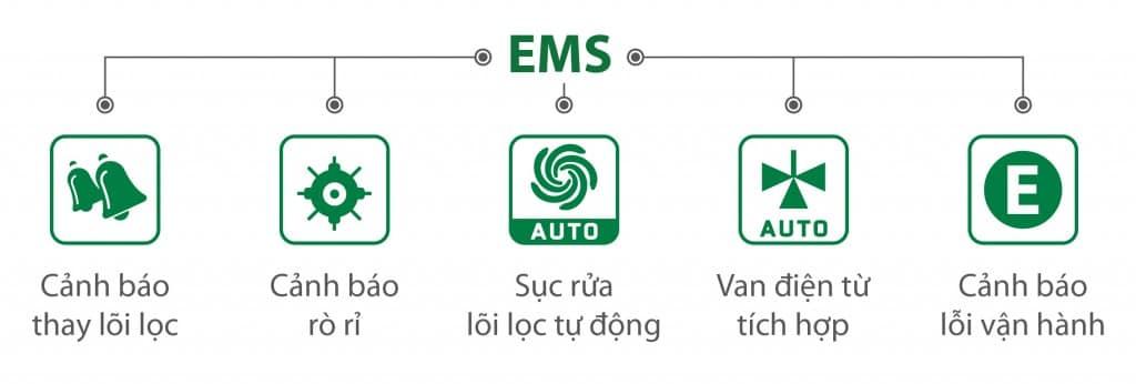 EMS thông minh