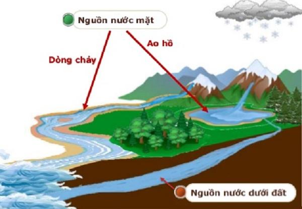 Giải pháp nguồn nước ngầm