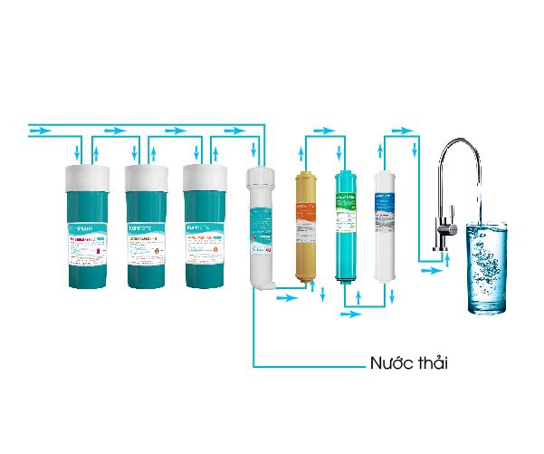 Hệ thống lọc thông minh cho nguồn nước an toàn