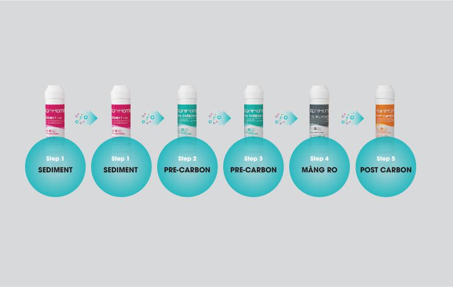 Hệ thống lõi lọc kép thông minh