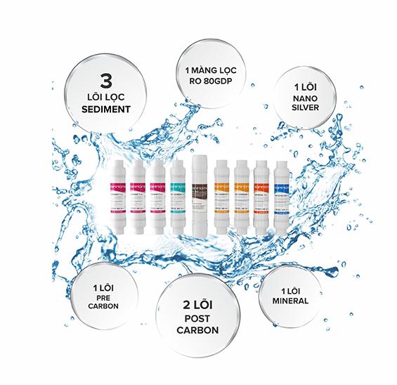 9 Lõi lọc thông minh kết hợp cho ra quy trình lọc nước tốt nhất