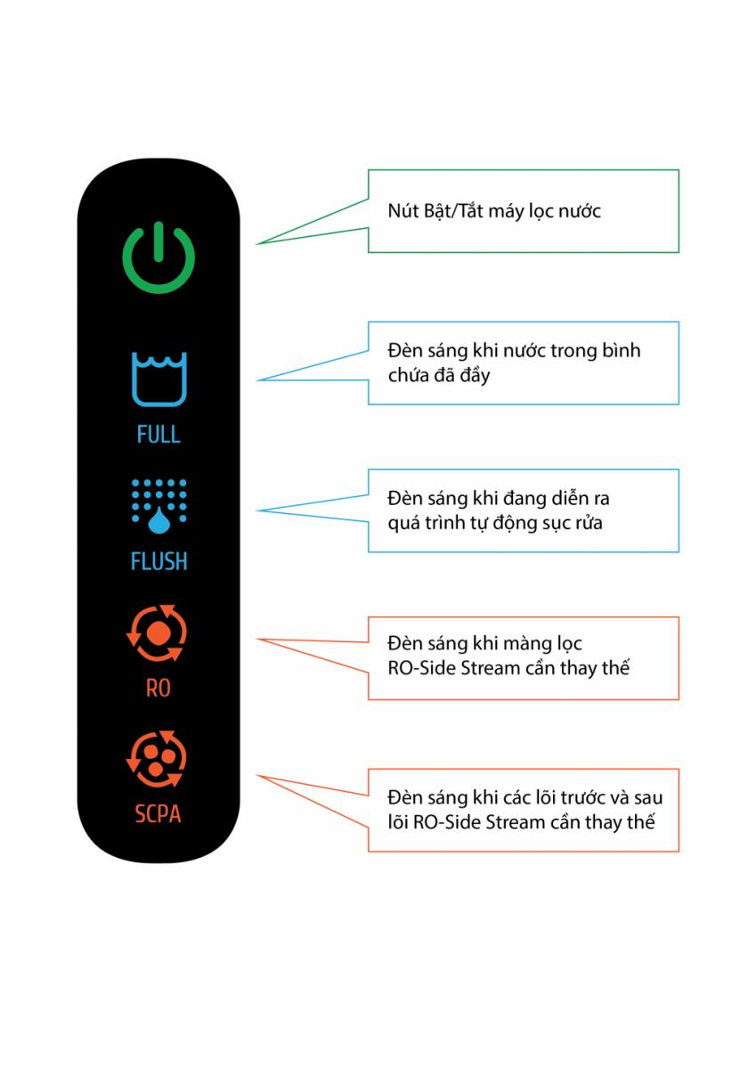 Đèn led hiển thị thông tin