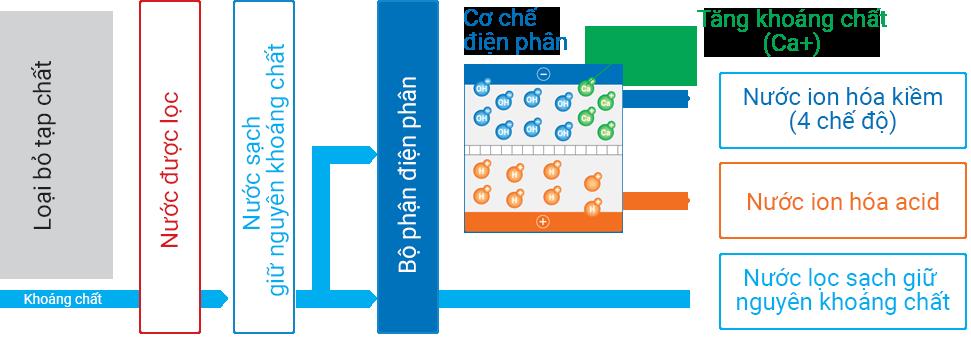 Quy trình lọc nước tách tạp chất