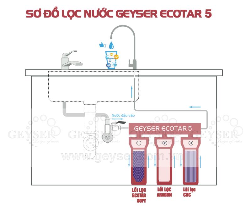 Sơ độ lắp đặt chi tiết máy lọc nước Ecotar 5